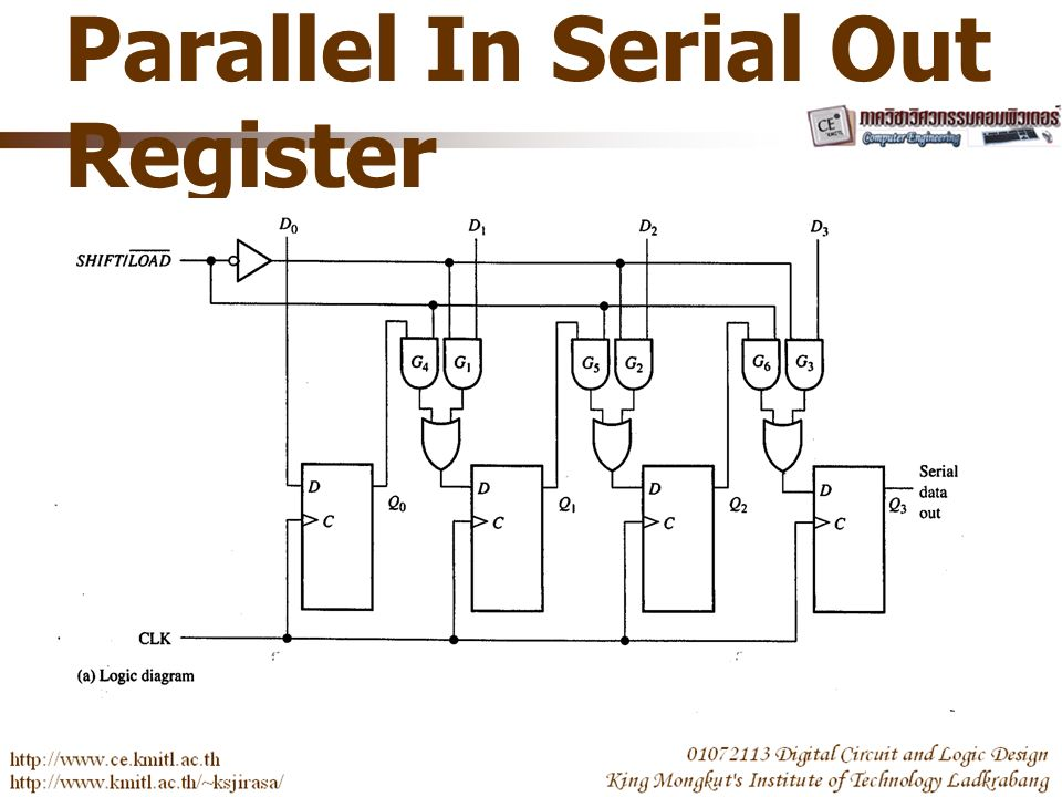Parallel In Serial Out Register