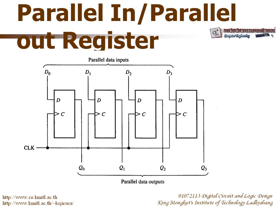 Parallel In/Parallel out Register