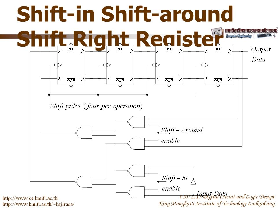 Shift-in Shift-around Shift Right Register