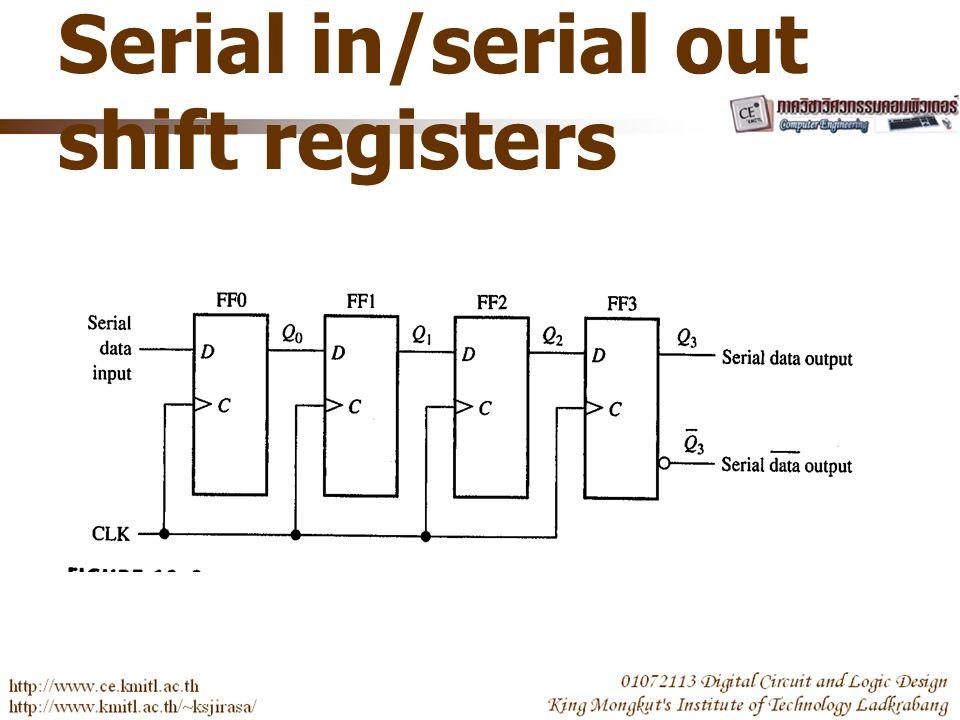 Shift-in Shift-around Shift Right Register