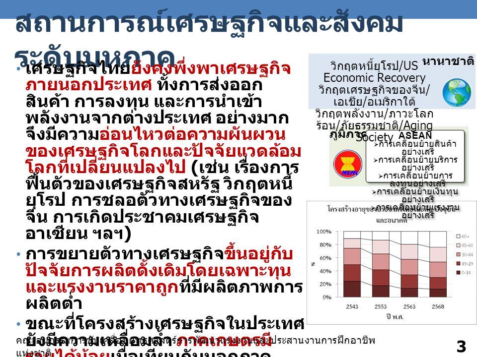 สถานการณ์เศรษฐกิจและสังคม ระดับมหภาค เศรษฐกิจไทยยังคงพึ่งพาเศรษฐกิจ ภายนอกประเทศ ทั้งการส่งออก สินค้า การลงทุน และการนําเข้า พลังงานจากต่างประเทศ อย่างมาก จึงมีความอ่อนไหวต่อความผันผวน ของเศรษฐกิจโลกและปัจจัยแวดล้อม โลกที่เปลี่ยนแปลงไป ( เช่น เรื่องการ ฟื้นตัวของเศรษฐกิจสหรัฐ วิกฤตหนี้ ยุโรป การชลอตัวทางเศรษฐกิจของ จีน การเกิดประชาคมเศรษฐกิจ อาเซียน ฯลฯ ) การขยายตัวทางเศรษฐกิจขึ้นอยู่กับ ปัจจัยการผลิตดั้งเดิมโดยเฉพาะทุน และแรงงานราคาถูกที่มีผลิตภาพการ ผลิตต่ำ ขณะที่โครงสร้างเศรษฐกิจในประเทศ ยังมีความเหลื่อมล้ำ ภาคเกษตรมี รายได้น้อยเมื่อเทียบกับนอกภาค เกษตร โครงสร้างประชากรที่มีวัยสูงอายุ เพิ่มขึ้น ขณะที่ประชากรวัยเด็กและ วัยแรงงาน ลดลง ประเทศไทยจะเป็น สังคมผู้สูงอายุอย่างสมบูรณ์ในปี 2568 ขณะที่สัดส่วนประชากรวัยเด็ก และ วัยแรงงานลดลงอย่างต่อเนื่อง คณะอนุกรรมการขับเคลื่อนยุทธศาสตร์การพัฒนาแรงงานและประสานงานการฝึกอาชีพ แห่งชาติ 3 ภูมิภาค นานาชาติ ASEAN  การเคลื่อนย้ายสินค้า อย่างเสรี  การเคลื่อนย้ายบริการ อย่างเสรี  การเคลื่อนย้ายการ ลงทุนอย่างเสรี  การเคลื่อนย้ายเงินทุน อย่างเสรี  การเคลื่อนย้ายแรงงาน อย่างเสรี ASEAN  การเคลื่อนย้ายสินค้า อย่างเสรี  การเคลื่อนย้ายบริการ อย่างเสรี  การเคลื่อนย้ายการ ลงทุนอย่างเสรี  การเคลื่อนย้ายเงินทุน อย่างเสรี  การเคลื่อนย้ายแรงงาน อย่างเสรี วิกฤตหนี้ยุโรป /US Economic Recovery วิกฤตเศรษฐกิจของจีน / เอเชีย / อเมริกาใต้ วิกฤตพลังงาน / ภาวะโลก ร้อน / ภัยธรรมชาติ /Aging Society