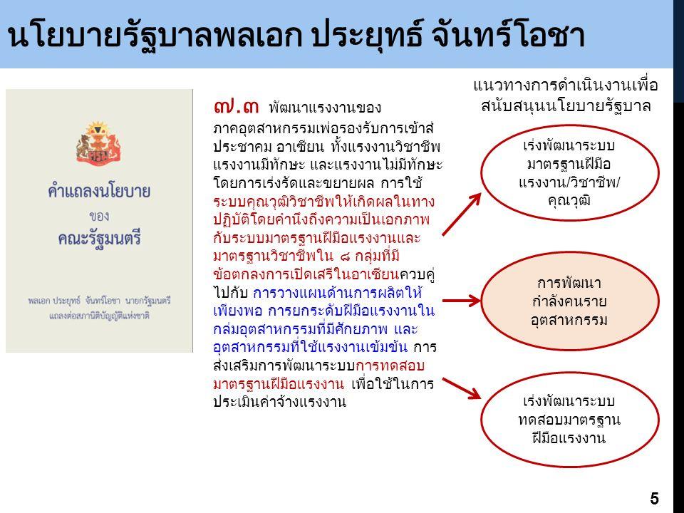 นโยบายรัฐบาลพลเอก ประยุทธ์ จันทร์โอชา ๗.๓ พัฒนาแรงงานของ ภาคอุตสาหกรรมเพ่ือรองรับการเข้าสู่ ประชาคม อาเซียน ทั้งแรงงานวิชาชีพ แรงงานมีทักษะ และแรงงานไม่มีทักษะ โดยการเร่งรัดและขยายผล การใช้ ระบบคุณวุฒิวิชาชีพให้เกิดผลในทาง ปฏิบัติโดยคำนึงถึงความเป็นเอกภาพ กับระบบมาตรฐานฝีมือแรงงานและ มาตรฐานวิชาชีพใน ๘ กลุ่มที่มี ข้อตกลงการเปิดเสรีในอาเซียนควบคู่ ไปกับ การวางแผนด้านการผลิตให้ เพียงพอ การยกระดับฝีมือแรงงานใน กลุ่มอุตสาหกรรมที่มีศักยภาพ และ อุตสาหกรรมที่ใช้แรงงานเข้มข้น การ ส่งเสริมการพัฒนาระบบการทดสอบ มาตรฐานฝีมือแรงงาน เพื่อใช้ในการ ประเมินค่าจ้างแรงงาน 5 เร่งพัฒนาระบบ มาตรฐานฝีมือ แรงงาน/วิชาชีพ/ คุณวุฒิ การพัฒนา กำลังคนราย อุตสาหกรรม เร่งพัฒนาระบบ ทดสอบมาตรฐาน ฝีมือแรงงาน แนวทางการดำเนินงานเพื่อ สนับสนุนนโยบายรัฐบาล