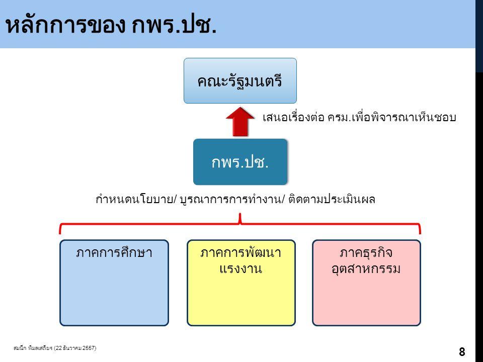หลักการของ กพร.ปช. สมนึก พิมลเสถียร (22 ธันวาคม 2557) 8 ภาคการศึกษาภาคการพัฒนา แรงงาน กพร.ปช. ภาคธุรกิจ อุตสาหกรรม กำหนดนโยบาย/ บูรณาการการทำงาน/ ติดต