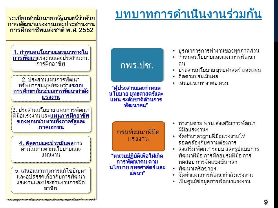 บทบาทการดำเนินงานร่วมกัน ระเบียบสำนักนายกรัฐมนตรีว่าด้วย การพัฒนาแรงงานและประสานงาน การฝึกอาชีพแห่งชาติ พ.ศ. 2552 1. กำหนดนโยบายและแนวทางใน การพัฒนาแร