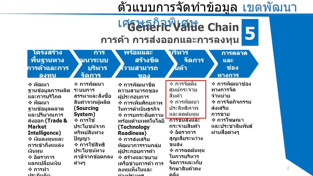 จังหวัด นราธิวา ส การค้า ชายแดน Value Chain การค้าชายแดน ตัวแบบการจัดทำข้อมูล เขตพัฒนา เศรษฐกิจพิเศษ 3