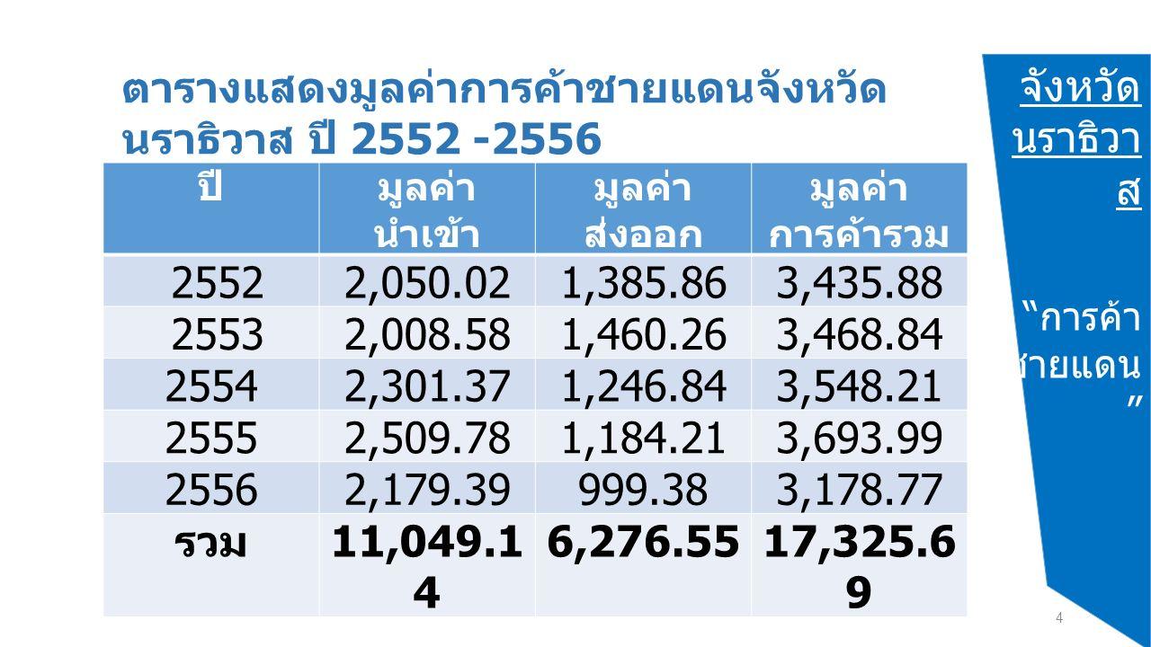 จังหวัด นราธิวา ส การค้า ชายแดน 4 ตารางแสดงมูลค่าการค้าชายแดนจังหวัด นราธิวาส ปี 2552 -2556 ปีมูลค่า นำเข้า มูลค่า ส่งออก มูลค่า การค้ารวม 25522,050.021,385.863,435.88 25532,008.581,460.263,468.84 25542,301.371,246.843,548.21 25552,509.781,184.213,693.99 25562,179.39999.383,178.77 รวม 11,049.1 4 6,276.5517,325.6 9