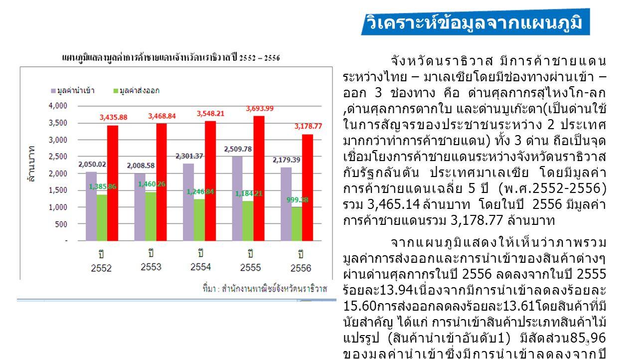 5 วิเคราะห์ข้อมูลจากแผนภูมิ จังหวัดนราธิวาส มีการค้าชายแดน ระหว่างไทย – มาเลเซียโดยมีช่องทางผ่านเข้า – ออก 3 ช่องทาง คือ ด่านศุลกากรสุไหงโก - ลก, ด่านศุลกากรตากใบ และด่านบูเก๊ะตา ( เป็นด่านใช้ ในการสัญจรของประชาชนระหว่าง 2 ประเทศ มากกว่าทำการค้าชายแดน ) ทั้ง 3 ด่าน ถือเป็นจุด เชื่อมโยงการค้าชายแดนระหว่างจังหวัดนราธิวาส กับรัฐกลันตัน ประเทศมาเลเซีย โดยมีมูลค่า การค้าชายแดนเฉลี่ย 5 ปี ( พ.