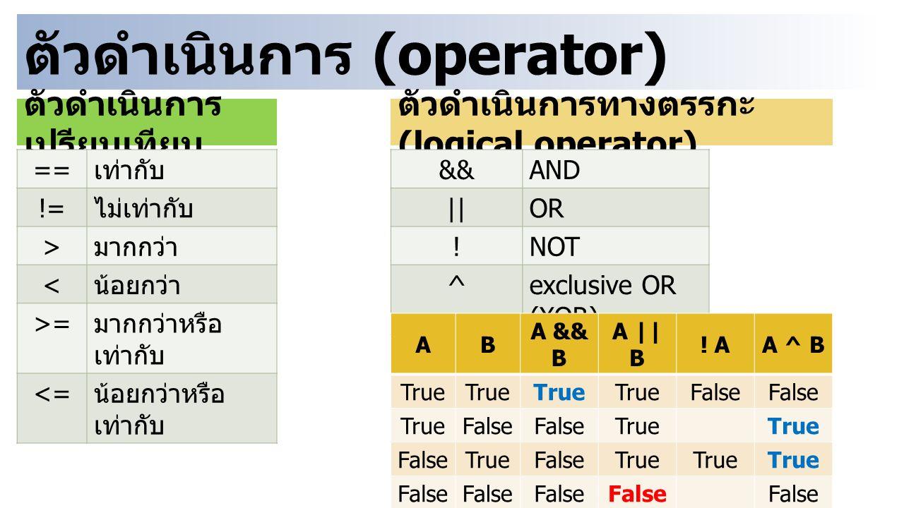 คำสั่งการแสดงผล printf( ข้อความหรือรูปแบบการแสดงผล , ตัวแปรที่ต้องการแสดงผล ) ตัวอย่างการแสดงผลทางหน้าจอ printf( Hello World ); Hello World รหัสกำหนดรูปแบบ การแสดงผล รหัสรูปแบบการแสดงผล %d เลขจำนวนเต็ม ( ฐาน 10) %u เลขจำนวนเต็ม ไม่มี เครื่องหมาย %f จำนวนจริง รูปแบบเลข ทศนิยม %e จำนวนจริง รูปแบบทศนิยม x 10 n รหัสรูปแบบการแสดงผล %c ตัวอักษรตัวเดียว (char) %s ชุดตัวอักษร หรือ ข้อความ %o เลขฐาน 8 %x เลขฐาน 16