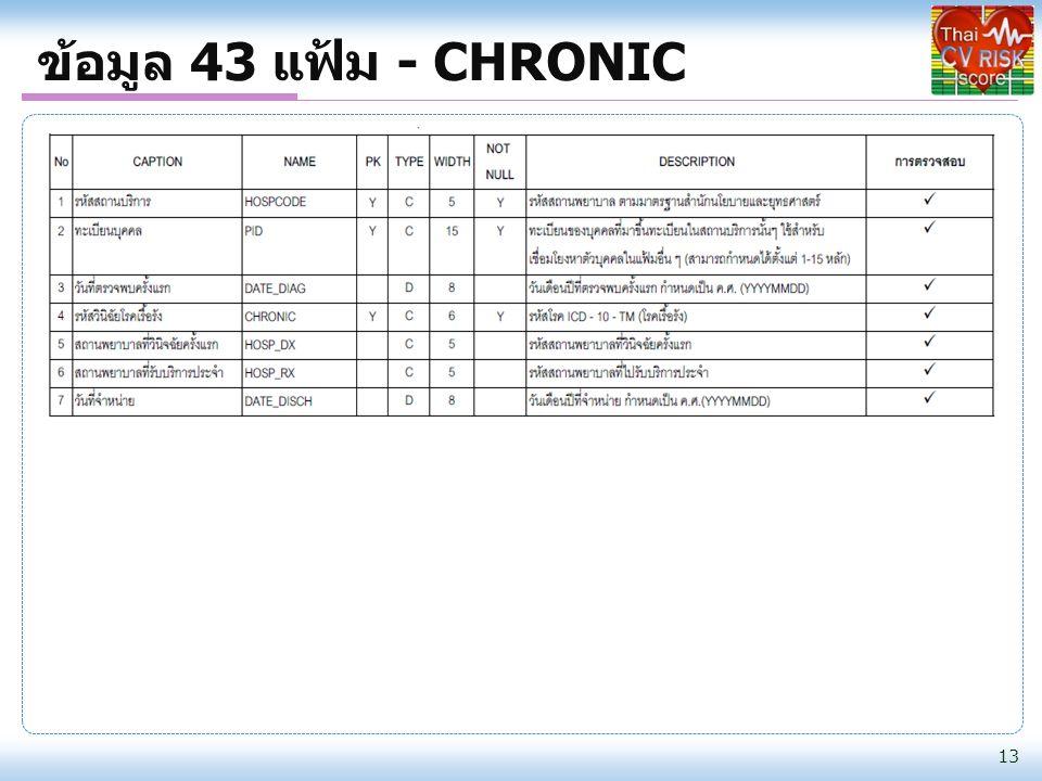 ข้อมูล 43 แฟ้ม - CHRONIC 13
