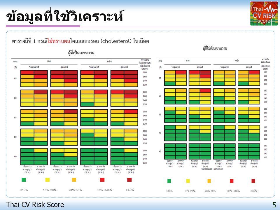 ข้อมูลที่ใช้วิเคราะห์ Thai CV Risk Score 5