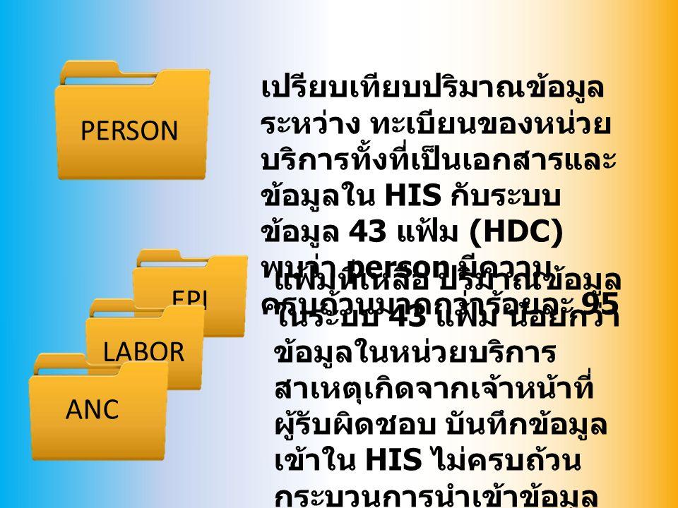 เปรียบเทียบปริมาณข้อมูล ระหว่าง ทะเบียนของหน่วย บริการทั้งที่เป็นเอกสารและ ข้อมูลใน HIS กับระบบ ข้อมูล 43 แฟ้ม (HDC) พบว่า person มีความ ครบถ้วนมากกว่าร้อยละ 95 PERSON EPI LABOR ANC แฟ้มที่เหลือ ปริมาณข้อมูล ในระบบ 43 แฟ้ม น้อยกว่า ข้อมูลในหน่วยบริการ สาเหตุเกิดจากเจ้าหน้าที่ ผู้รับผิดชอบ บันทึกข้อมูล เข้าใน HIS ไม่ครบถ้วน กระบวนการนำเข้าข้อมูล ของระบบ 43 แฟ้ม --> ควร มีการทบทวนการลงข้อมูล ของ จนท.