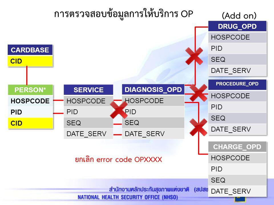 การตรวจสอบข้อมูลการให้บริการ OP SERVICE HOSPCODE PID SEQ DATE_SERV DIAGNOSIS_OPD HOSPCODE PID SEQ DATE_SERV (Add on) ยกเลิก error code OPXXXX