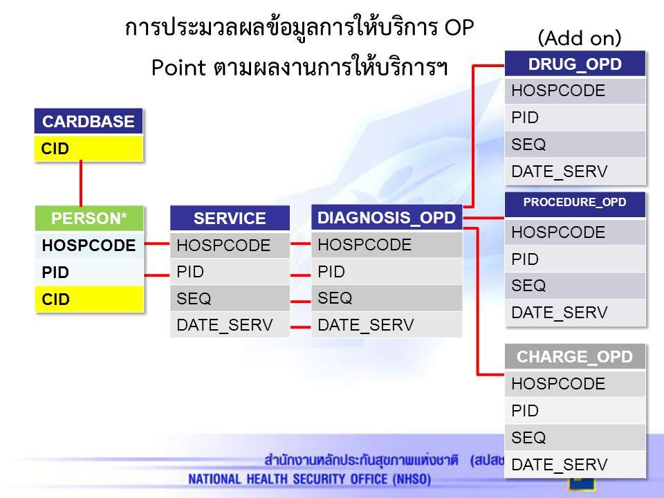 การประมวลผลข้อมูลการให้บริการ OP Point ตามผลงานการให้บริการฯ SERVICE HOSPCODE PID SEQ DATE_SERV DIAGNOSIS_OPD HOSPCODE PID SEQ DATE_SERV (Add on)