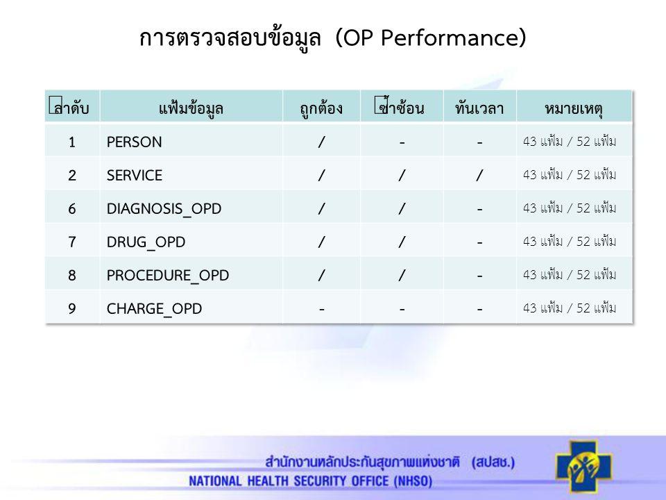 การตรวจสอบข้อมูล (OP Performance)