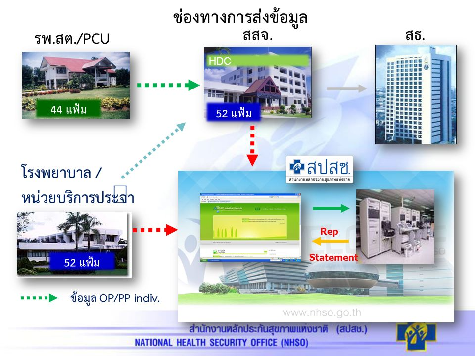 รพ.สต./PCU โรงพยาบาล / หน่วยบริการประจำ ช่องทางการส่งข้อมูล 44 แฟ้ม สสจ.