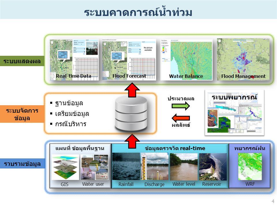 ระบบคาดการณ์น้ำท่วม 4 รวบรวมข้อมูล GIS Water user แผนที่ ข้อมูลพื้นฐาน WRF พยากรณ์ฝนข้อมูลตรวจวัด real-time RainfallDischarge Water levelReservoir 4 Real-time Data Flood Forecast Water Balance Flood Management ระบบแสดงผล ระบบจัดการ ข้อมูล ระบบพยากรณ์ ประมวลผล ผลลัพธ์  ฐานข้อมูล  เตรียมข้อมูล  กรณีบริหาร