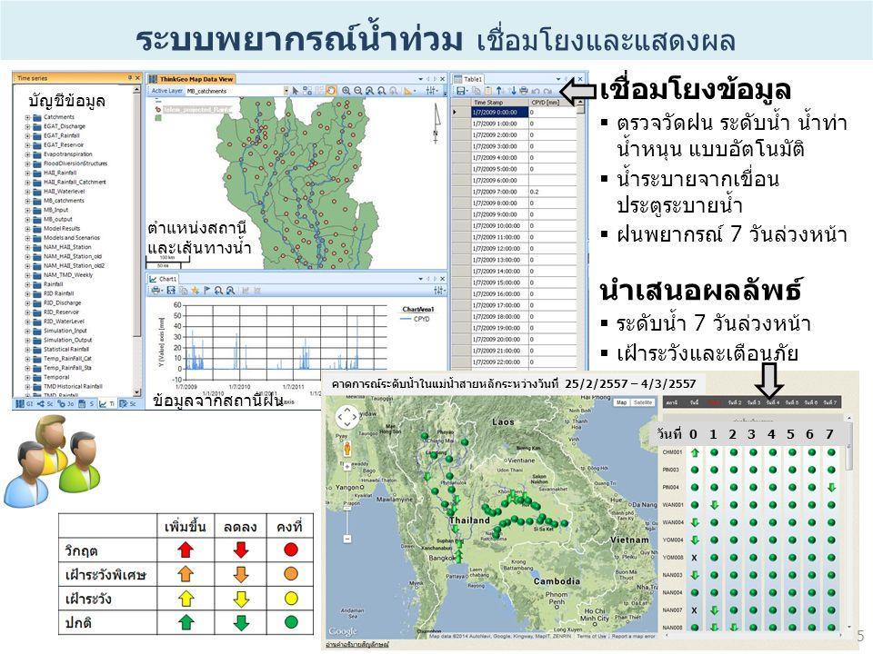 ระบบพยากรณ์น้ำท่วม เชื่อมโยงและแสดงผล เชื่อมโยงข้อมูล  ตรวจวัดฝน ระดับน้ำ น้ำท่า น้ำหนุน แบบอัตโนมัติ  น้ำระบายจากเขื่อน ประตูระบายน้ำ  ฝนพยากรณ์ 7 วันล่วงหน้า นำเสนอผลลัพธ์  ระดับน้ำ 7 วันล่วงหน้า  เฝ้าระวังและเตือนภัย วันที่ 0 1 2 3 4 5 6 7 คาดการณ์ระดับน้ำในแม่น้ำสายหลักระหว่างวันที่ 25/2/2557 – 4/3/2557 บัญชีข้อมูล ข้อมูลจากสถานีฝน ตำแหน่งสถานี และเส้นทางน้ำ 5