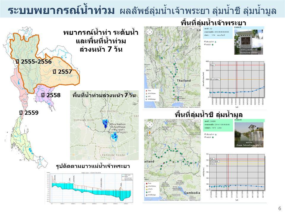 6 ระบบพยากรณ์น้ำท่วม ผลลัพธ์ลุ่มน้ำเจ้าพระยา ลุ่มน้ำชี ลุ่มน้ำมูล ปี 2558 ปี 2559 ปี 2555-2556 ปี 2557 รูปตัดตามยาวแม่น้ำเจ้าพระยา พยากรณ์น้ำท่า ระดับน้ำ และพื้นที่น้ำท่วม ล่วงหน้า 7 วัน พื้นที่ลุ่มน้ำเจ้าพระยา พื้นที่ลุ่มน้ำชี ลุ่มน้ำมูล พื้นที่น้ำท่วมล่วงหน้า 7 วัน