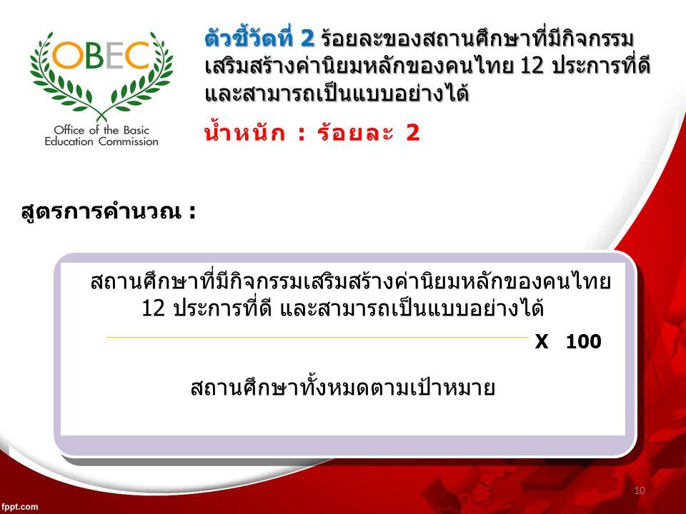 10 ตัวชี้วัดที่ 2 ร้อยละของสถานศึกษาที่มีกิจกรรม เสริมสร้างค่านิยมหลักของคนไทย 12 ประการที่ดี และสามารถเป็นแบบอย่างได้ น้ำหนัก : ร้อยละ 2 สถานศึกษาที่มีกิจกรรมเสริมสร้างค่านิยมหลักของคนไทย 12 ประการที่ดี และสามารถเป็นแบบอย่างได้ สถานศึกษาทั้งหมดตามเป้าหมาย X 100 สูตรการคำนวณ :