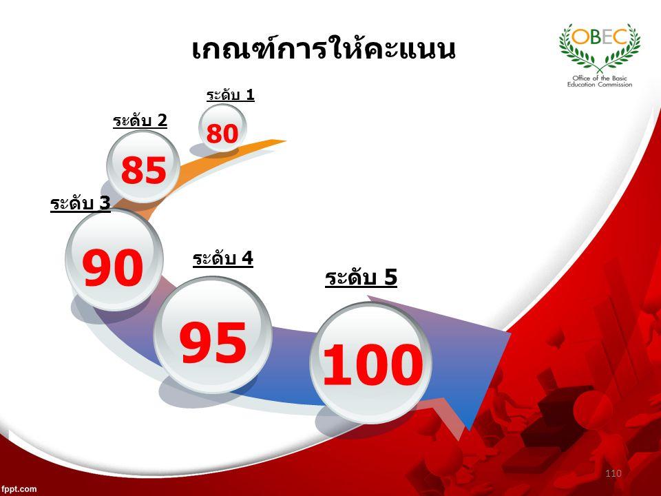 110 เกณฑ์การให้คะแนน 95 90 85 80 100 ระดับ 1 ระดับ 2 ระดับ 3 ระดับ 4 ระดับ 5