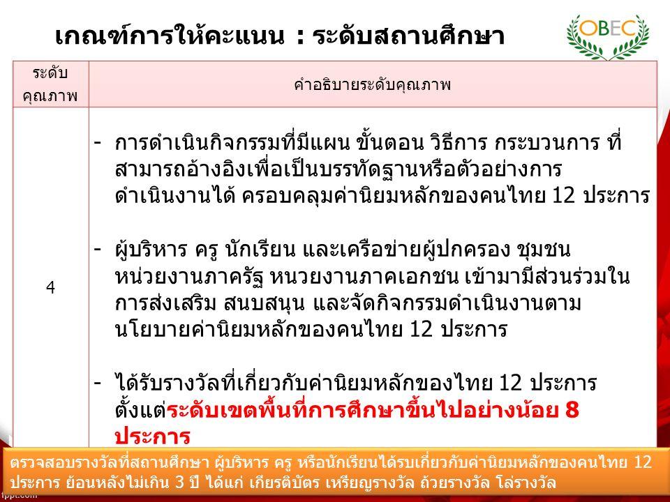 13 เกณฑ์การให้คะแนน : ระดับสถานศึกษา ตรวจสอบรางวัลที่สถานศึกษา ผู้บริหาร ครู หรือนักเรียนได้รบเกี่ยวกับค่านิยมหลักของคนไทย 12 ประการ ย้อนหลังไม่เกิน 3 ปี ได้แก่ เกียรติบัตร เหรียญรางวัล ถ้วยรางวัล โล่รางวัล ตรวจสอบรางวัลที่สถานศึกษา ผู้บริหาร ครู หรือนักเรียนได้รบเกี่ยวกับค่านิยมหลักของคนไทย 12 ประการ ย้อนหลังไม่เกิน 3 ปี ได้แก่ เกียรติบัตร เหรียญรางวัล ถ้วยรางวัล โล่รางวัล