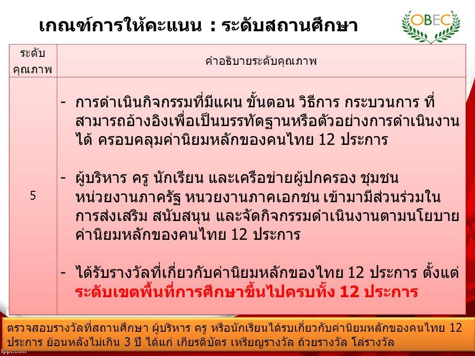 14 เกณฑ์การให้คะแนน : ระดับสถานศึกษา ตรวจสอบรางวัลที่สถานศึกษา ผู้บริหาร ครู หรือนักเรียนได้รบเกี่ยวกับค่านิยมหลักของคนไทย 12 ประการ ย้อนหลังไม่เกิน 3 ปี ได้แก่ เกียรติบัตร เหรียญรางวัล ถ้วยรางวัล โล่รางวัล ตรวจสอบรางวัลที่สถานศึกษา ผู้บริหาร ครู หรือนักเรียนได้รบเกี่ยวกับค่านิยมหลักของคนไทย 12 ประการ ย้อนหลังไม่เกิน 3 ปี ได้แก่ เกียรติบัตร เหรียญรางวัล ถ้วยรางวัล โล่รางวัล