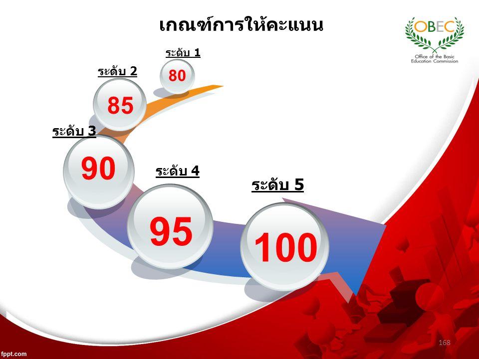 168 เกณฑ์การให้คะแนน 95 90 85 80 100 ระดับ 1 ระดับ 2 ระดับ 3 ระดับ 4 ระดับ 5