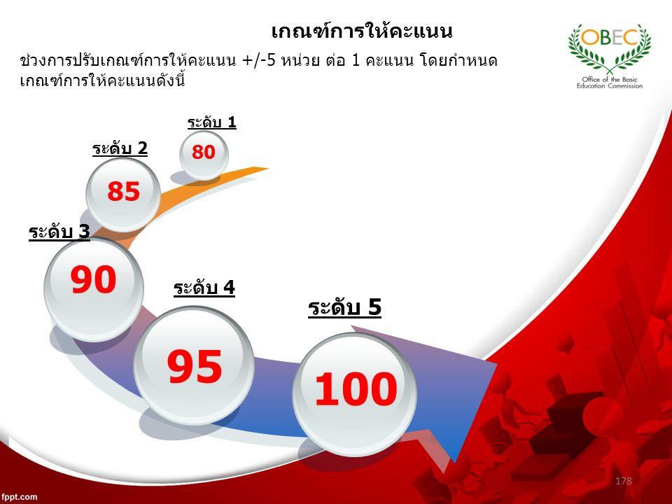 178 เกณฑ์การให้คะแนน 95 90 85 80 100 ระดับ 1 ระดับ 2 ระดับ 3 ระดับ 4 ระดับ 5 ช่วงการปรับเกณฑ์การให้คะแนน +/-5 หน่วย ต่อ 1 คะแนน โดยกำหนด เกณฑ์การให้คะแนนดังนี้