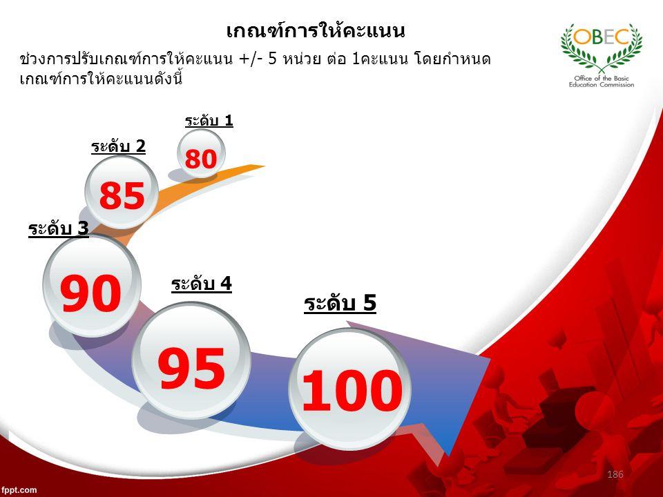 186 เกณฑ์การให้คะแนน 95 90 85 80 100 ระดับ 1 ระดับ 2 ระดับ 3 ระดับ 4 ระดับ 5 ช่วงการปรับเกณฑ์การให้คะแนน +/- 5 หน่วย ต่อ 1คะแนน โดยกำหนด เกณฑ์การให้คะแนนดังนี้