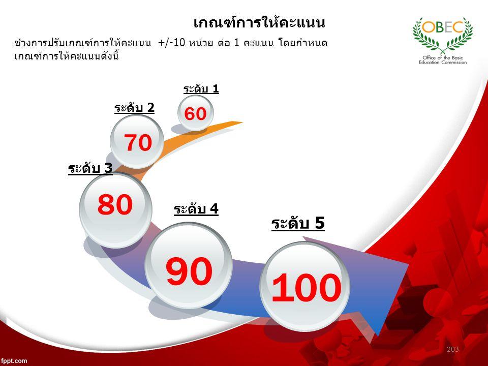 203 เกณฑ์การให้คะแนน 90 80 70 60 100 ระดับ 1 ระดับ 2 ระดับ 3 ระดับ 4 ระดับ 5 ช่วงการปรับเกณฑ์การให้คะแนน +/-10 หน่วย ต่อ 1 คะแนน โดยกำหนด เกณฑ์การให้คะแนนดังนี้