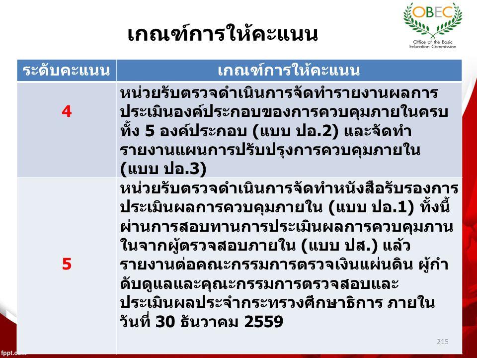 ระดับคะแนนเกณฑ์การให้คะแนน 4 หน่วยรับตรวจดำเนินการจัดทำรายงานผลการ ประเมินองค์ประกอบของการควบคุมภายในครบ ทั้ง 5 องค์ประกอบ (แบบ ปอ.2) และจัดทำ รายงานแผนการปรับปรุงการควบคุมภายใน (แบบ ปอ.3) 5 หน่วยรับตรวจดำเนินการจัดทำหนังสือรับรองการ ประเมินผลการควบคุมภายใน (แบบ ปอ.1) ทั้งนี้ ผ่านการสอบทานการประเมินผลการควบคุมภาน ในจากผู้ตรวจสอบภายใน (แบบ ปส.) แล้ว รายงานต่อคณะกรรมการตรวจเงินแผ่นดิน ผู้กำ ดับดูแลและคุณะกรรมการตรวจสอบและ ประเมินผลประจำกระทรวงศึกษาธิการ ภายใน วันที่ 30 ธันวาคม 2559 เกณฑ์การให้คะแนน 215