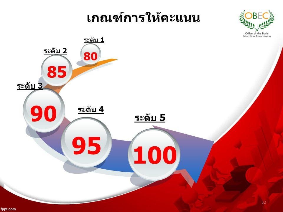 32 เกณฑ์การให้คะแนน 95 90 85 80 100 ระดับ 1 ระดับ 2 ระดับ 3 ระดับ 4 ระดับ 5