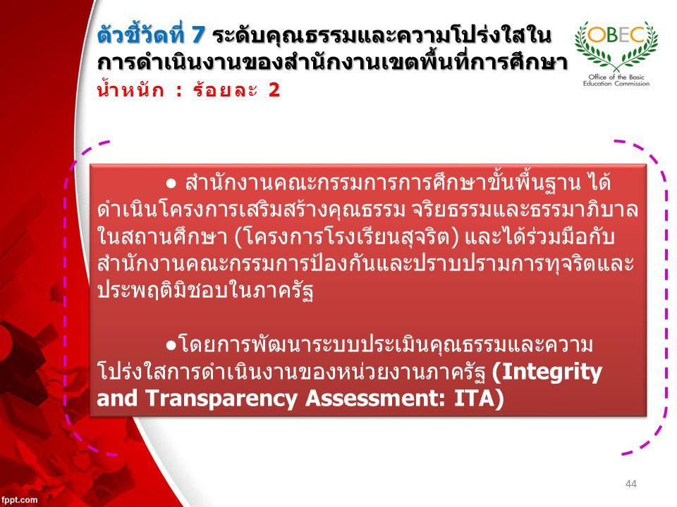 44 ตัวชี้วัดที่ 7 ระดับคุณธรรมและความโปร่งใสใน การดำเนินงานของสำนักงานเขตพื้นที่การศึกษา น้ำหนัก : ร้อยละ 2 ● สำนักงานคณะกรรมการการศึกษาขั้นพื้นฐาน ได้ ดำเนินโครงการเสริมสร้างคุณธรรม จริยธรรมและธรรมาภิบาล ในสถานศึกษา (โครงการโรงเรียนสุจริต) และได้ร่วมมือกับ สำนักงานคณะกรรมการป้องกันและปราบปรามการทุจริตและ ประพฤติมิชอบในภาครัฐ ●โดยการพัฒนาระบบประเมินคุณธรรมและความ โปร่งใสการดำเนินงานของหน่วยงานภาครัฐ (Integrity and Transparency Assessment: ITA) ● สำนักงานคณะกรรมการการศึกษาขั้นพื้นฐาน ได้ ดำเนินโครงการเสริมสร้างคุณธรรม จริยธรรมและธรรมาภิบาล ในสถานศึกษา (โครงการโรงเรียนสุจริต) และได้ร่วมมือกับ สำนักงานคณะกรรมการป้องกันและปราบปรามการทุจริตและ ประพฤติมิชอบในภาครัฐ ●โดยการพัฒนาระบบประเมินคุณธรรมและความ โปร่งใสการดำเนินงานของหน่วยงานภาครัฐ (Integrity and Transparency Assessment: ITA)