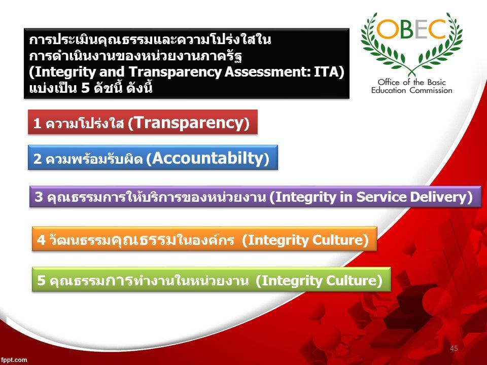 45 การประเมินคุณธรรมและความโปร่งใสใน การดำเนินงานของหน่วยงานภาครัฐ (Integrity and Transparency Assessment: ITA) แบ่งเป็น 5 ดัชนี้ ดังนี้ การประเมินคุณธรรมและความโปร่งใสใน การดำเนินงานของหน่วยงานภาครัฐ (Integrity and Transparency Assessment: ITA) แบ่งเป็น 5 ดัชนี้ ดังนี้ 1 ความโปร่งใส ( Transparency ) 2 ควมพร้อมรับผิด ( Accountabilty ) 3 คุณธรรมการให้บริการของหน่วยงาน (Integrity in Service Delivery) 4 วัฒนธรรม คุณธรรม ในองค์กร (Integrity Culture) 5 คุณธรรม การ ทำงานในหน่วยงาน (Integrity Culture)
