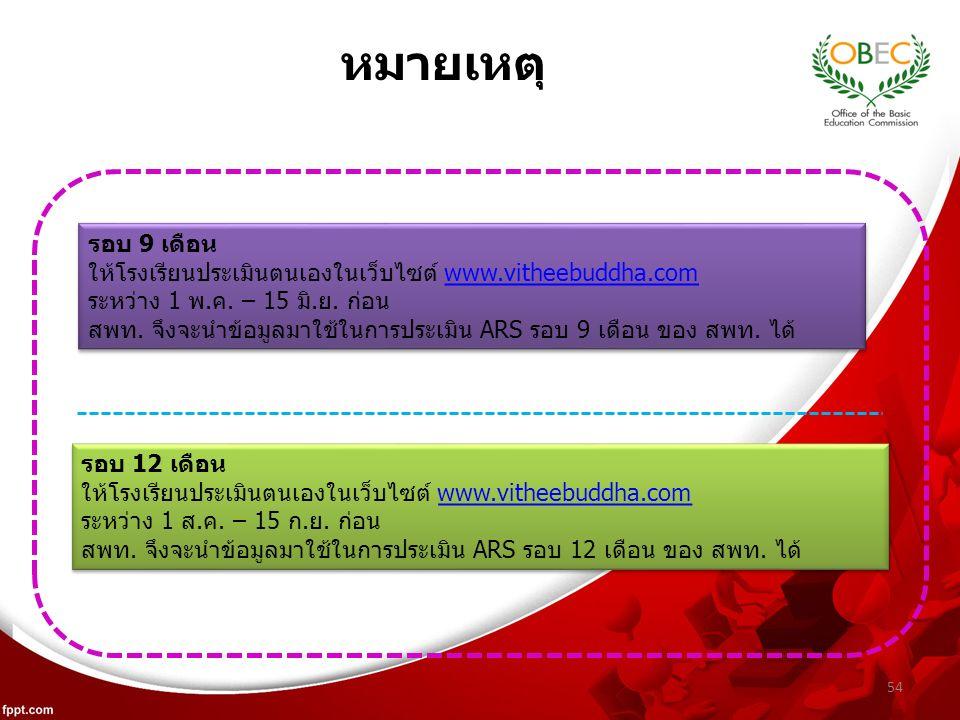 54 รอบ 12 เดือน ให้โรงเรียนประเมินตนเองในเว็บไซต์ www.vitheebuddha.comwww.vitheebuddha.com ระหว่าง 1 ส.ค.