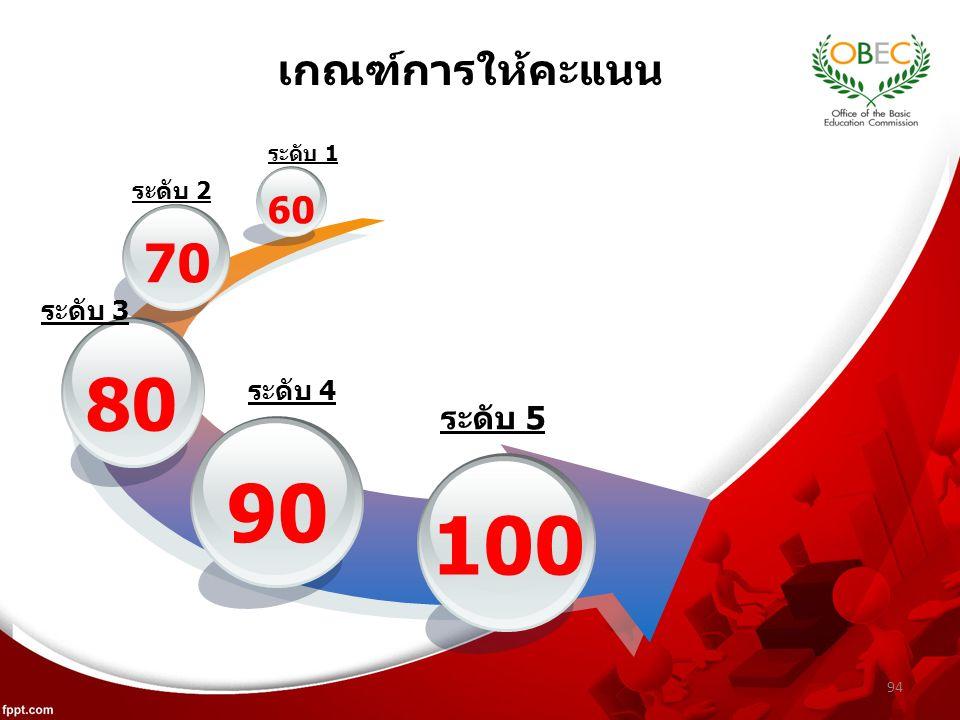 94 เกณฑ์การให้คะแนน 90 80 70 60 100 ระดับ 1 ระดับ 2 ระดับ 3 ระดับ 4 ระดับ 5