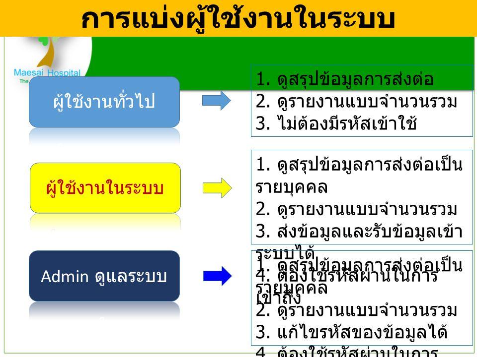 การแบ่งผู้ใช้งานในระบบ 1. ดูสรุปข้อมูลการส่งต่อ 2.