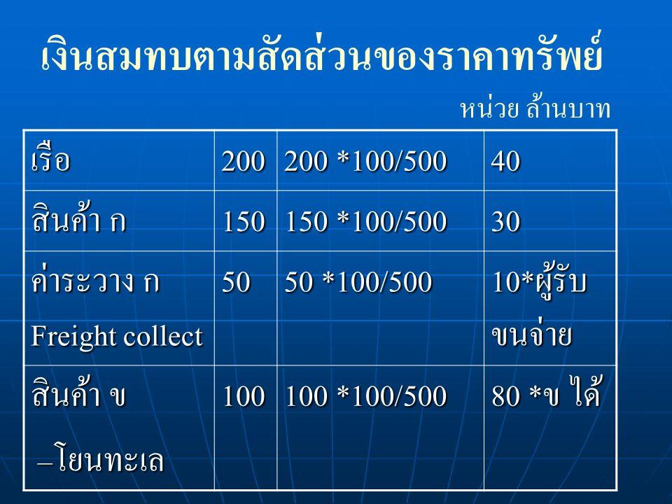 เงินสมทบตามสัดส่วนของราคาทรัพย์ เรือ200 200 *100/500 40 สินค้า ก 150 150 *100/500 30 ค่าระวาง ก Freight collect 50 50 *100/500 10*ผู้รับ ขนจ่าย สินค้า ข –โยนทะเล –โยนทะเล100 100 *100/500 80 *ข ได้ หน่วย ล้านบาท