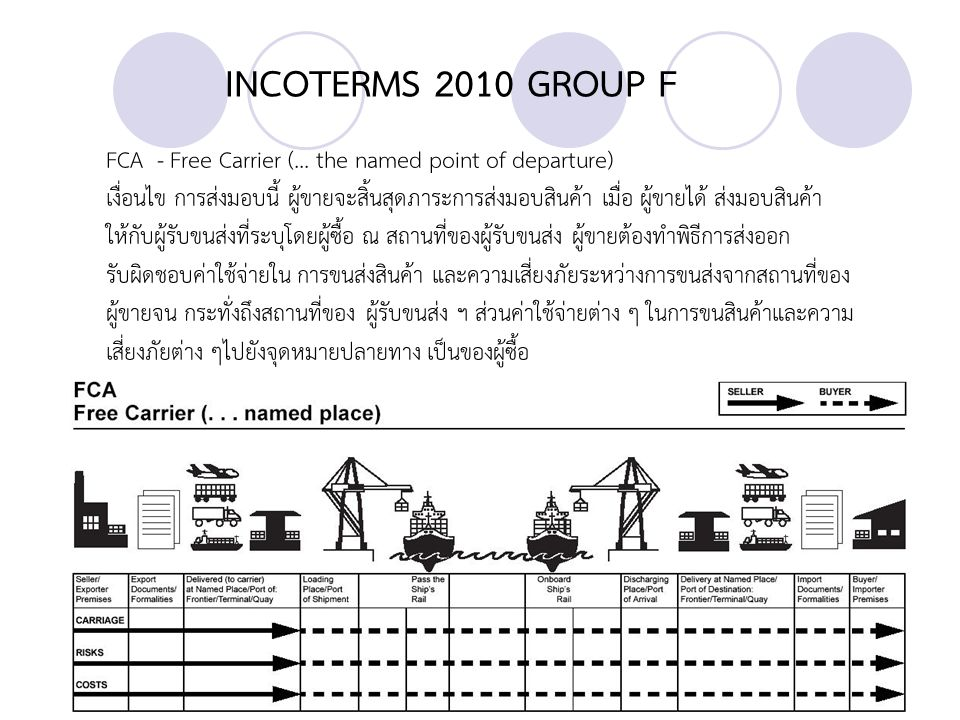 INCOTERMS 2010 GROUP F FCA - Free Carrier (... the named point of departure) เงื่อนไข การส่งมอบนี้ ผู้ขายจะสิ้นสุดภาระการส่งมอบสินค้า เมื่อ ผู้ขายได้