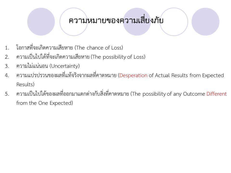 ความหมายของความเสี่ยงภัย 1.โอกาสที่จะเกิดความเสียหาย (The chance of Loss) 2.ความเป็นไปได้ที่จะเกิดความเสียหาย (The possibility of Loss) 3.ความไม่แน่นอน (Uncertainty) 4.ความแปรปรวนของผลที่แท้จริงจากผลที่คาดหมาย (Desperation of Actual Results from Expected Results) 5.ความเป็นไปได้ของผลที่ออกมาแตกต่างกับสิ่งที่คาดหมาย (The possibility of any Outcome Different from the One Expected)