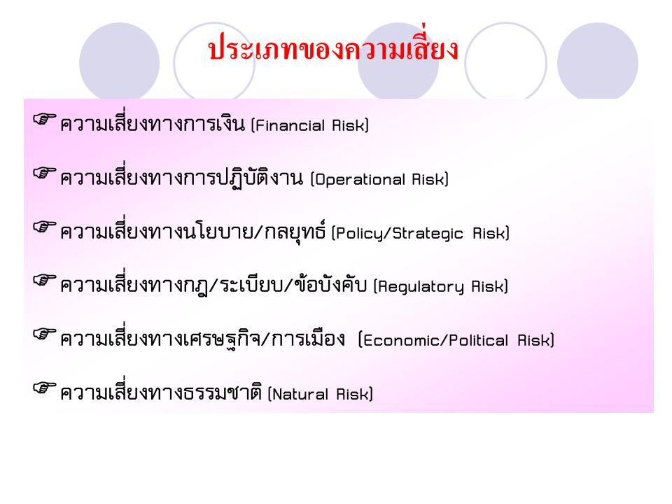 ประเภทของความเสี่ยง  ความเสี่ยงทางการเงิน (Financial Risk)  ความเสี่ยงทางการปฏิบัติงาน (Operational Risk)  ความเสี่ยงทางนโยบาย/กลยุทธ์ (Policy/Strategic Risk)  ความเสี่ยงทางกฎ/ระเบียบ/ข้อบังคับ (Regulatory Risk)  ความเสี่ยงทางเศรษฐกิจ/การเมือง ( Economic/Political Risk)  ความเสี่ยงทางธรรมชาติ (Natural Risk)