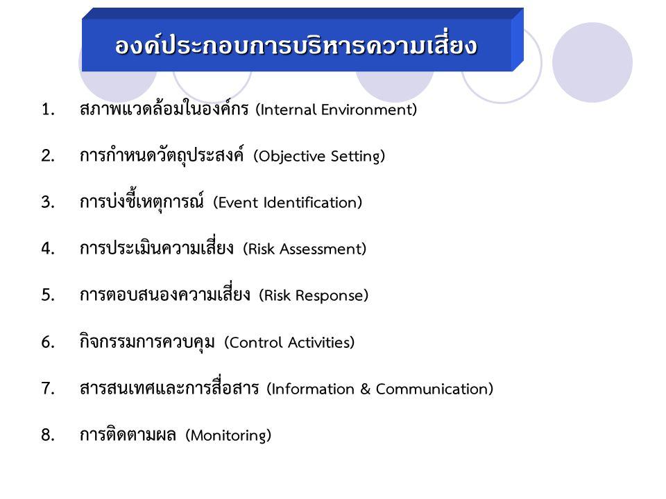 องค์ประกอบการบริหารความเสี่ยง 1.สภาพแวดล้อมในองค์กร (Internal Environment) 2.การกำหนดวัตถุประสงค์ (Objective Setting) 3.การบ่งชี้เหตุการณ์ (Event Identification) 4.การประเมินความเสี่ยง (Risk Assessment) 5.การตอบสนองความเสี่ยง (Risk Response) 6.กิจกรรมการควบคุม (Control Activities) 7.สารสนเทศและการสื่อสาร (Information & Communication) 8.การติดตามผล (Monitoring)