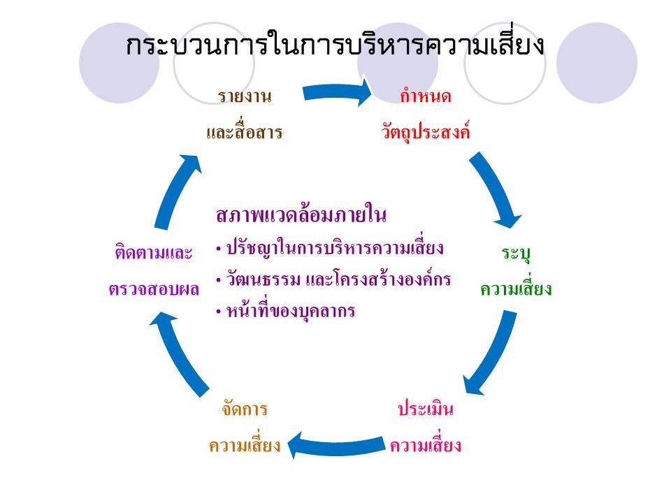 กระบวนการในการบริหารความเสี่ยง กำหนด วัตถุประสงค์ ระบุ ความเสี่ยง ประเมิน ความเสี่ยง จัดการ ความเสี่ยง ติดตามและ ตรวจสอบผล รายงาน และสื่อสาร สภาพแวดล้อมภายใน ปรัชญาในการบริหารความเสี่ยง วัฒนธรรม และโครงสร้างองค์กร หน้าที่ของบุคลากร