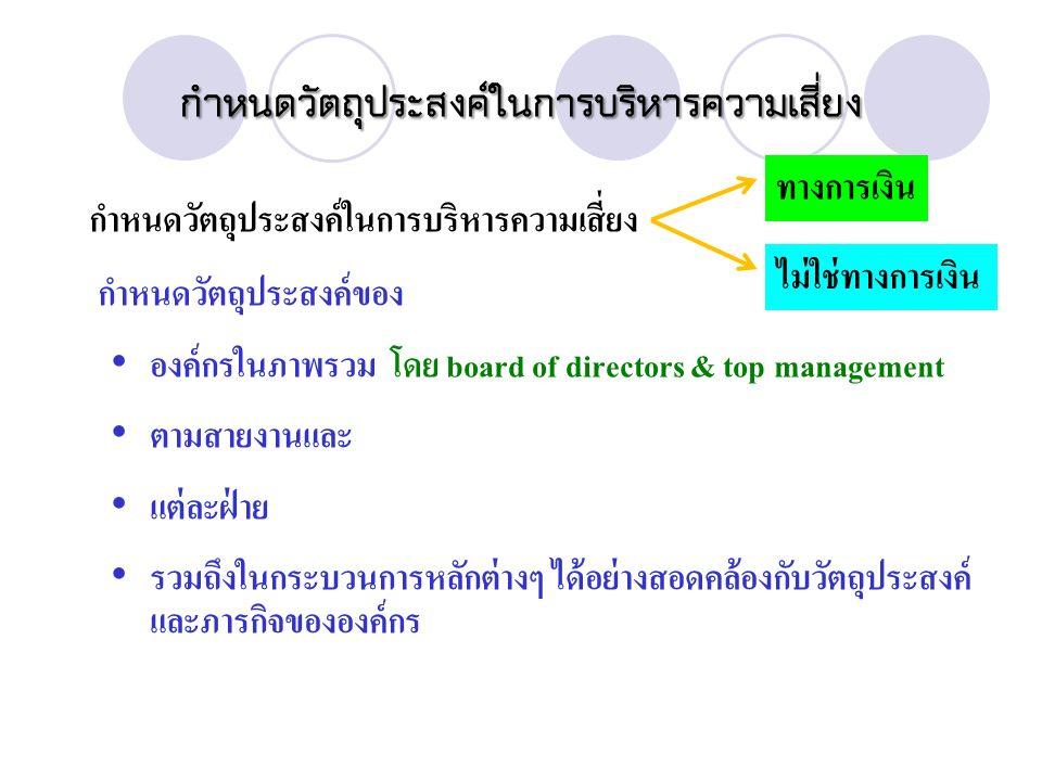 กำหนดวัตถุประสงค์ในการบริหารความเสี่ยง กำหนดวัตถุประสงค์ในการบริหารความเสี่ยง กำหนดวัตถุประสงค์ของ องค์กรในภาพรวม โดย board of directors & top management ตามสายงานและ แต่ละฝ่าย รวมถึงในกระบวนการหลักต่างๆ ได้อย่างสอดคล้องกับวัตถุประสงค์ และภารกิจขององค์กร ทางการเงิน ไม่ใช่ทางการเงิน