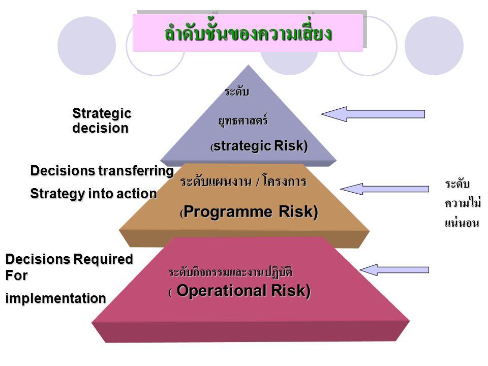 ระดับแผนงาน / โครงการ (Programme Risk) ระดับกิจกรรมและงานปฏิบัติ ( Operational Risk) ระดับ ระดับ ยุทธศาสตร์ ยุทธศาสตร์ (strategic Risk) Strategic decision Decisions transferring Strategy into action Decisions Required For implementation ระดับ ความไม่ แน่นอน ลำดับชั้นของความเสี่ยงลำดับชั้นของความเสี่ยง