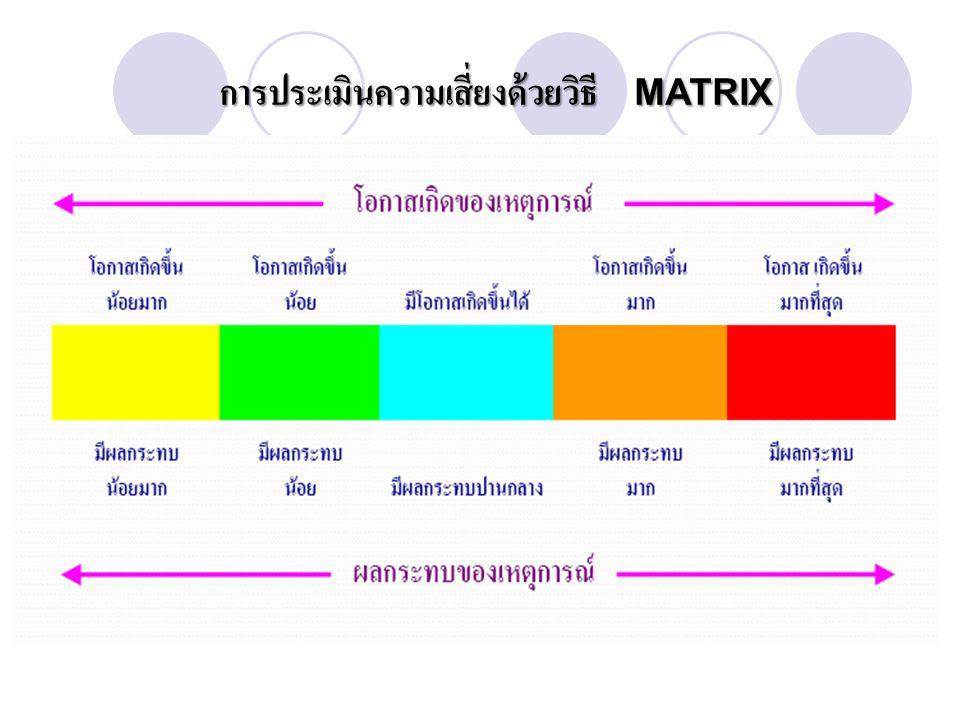 การประเมินความเสี่ยงด้วยวิธี MATRIX