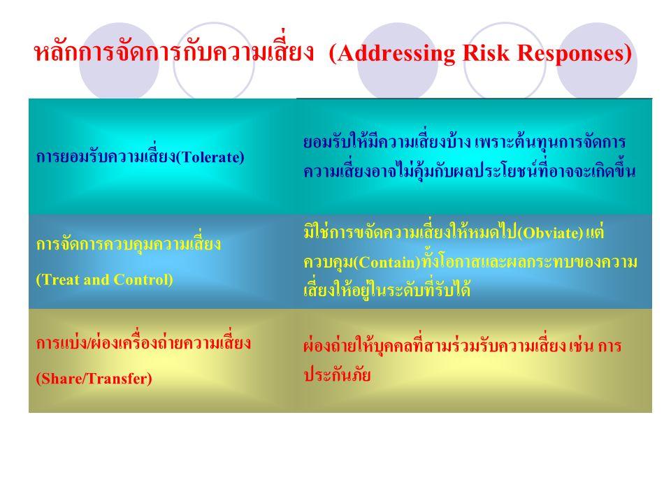 หลักการจัดการกับความเสี่ยง (Addressing Risk Responses) การยอมรับความเสี่ยง(Tolerate) ยอมรับให้มีความเสี่ยงบ้าง เพราะต้นทุนการจัดการ ความเสี่ยงอาจไม่คุ้มกับผลประโยชน์ที่อาจจะเกิดขึ้น การจัดการควบคุมความเสี่ยง (Treat and Control) มิใช่การขจัดความเสี่ยงให้หมดไป(Obviate) แต่ ควบคุม(Contain)ทั้งโอกาสและผลกระทบของความ เสี่ยงให้อยู่ในระดับที่รับได้ การแบ่ง/ผ่องเครื่องถ่ายความเสี่ยง (Share/Transfer) ผ่องถ่ายให้บุคคลที่สามร่วมรับความเสี่ยง เช่น การ ประกันภัย