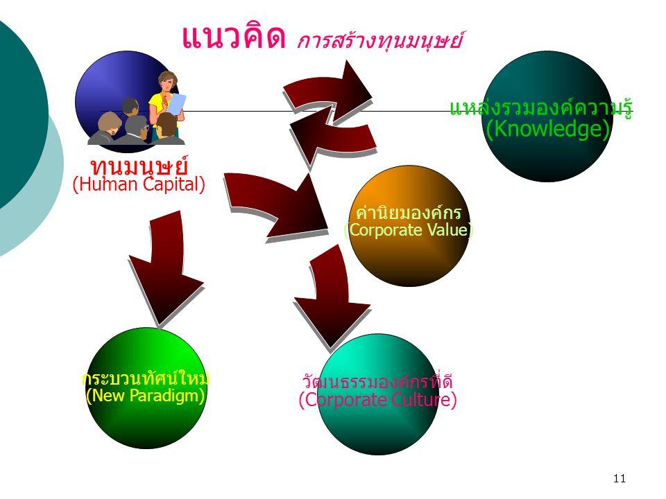 11 แหล่งรวมองค์ความรู้ (Knowledge) แนวคิด การสร้างทุนมนุษย์ ทุนมนุษย์ (Human Capital) ค่านิยมองค์กร (Corporate Value) วัฒนธรรมองค์กรที่ดี (Corporate C