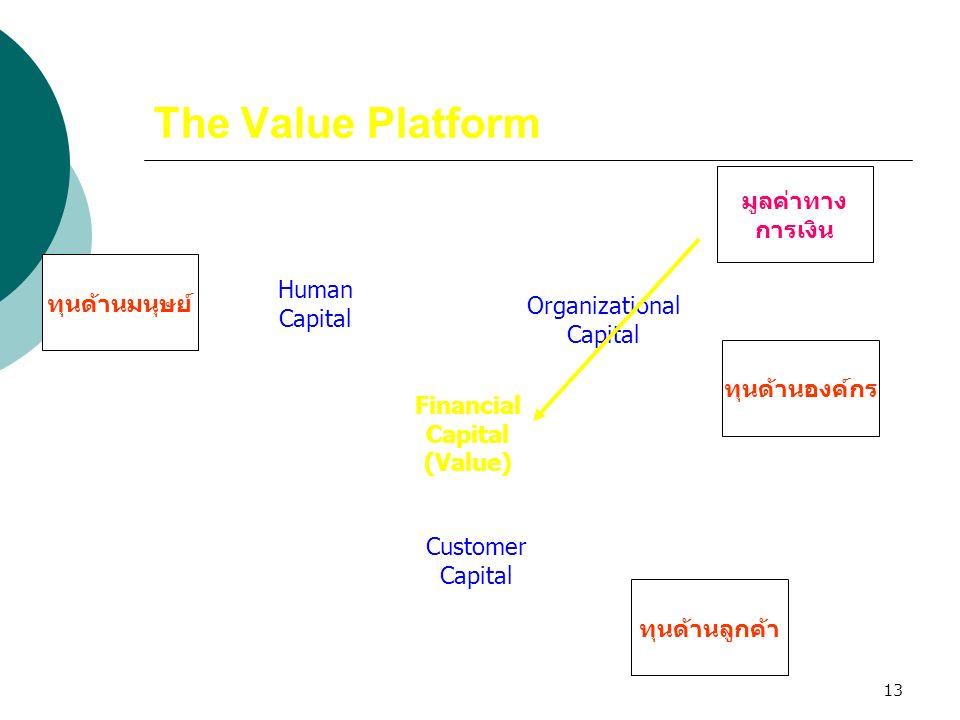 13 The Value Platform Human Capital Organizational Capital Customer Capital Financial Capital (Value) ทุนด้านมนุษย์ ทุนด้านองค์กร ทุนด้านลูกค้า มูลค่า