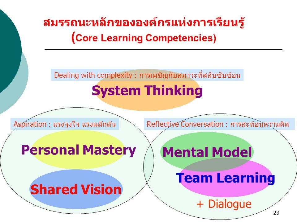 23 สมรรถนะหลักขององค์กรแห่งการเรียนรู้ ( Core Learning Competencies) Personal Mastery Shared Vision System Thinking Team Learning Mental Model Reflect